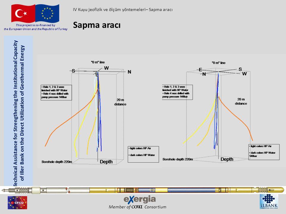 IV Kuyu jeofizik ve ölçüm yöntemeleri– Sapma aracı