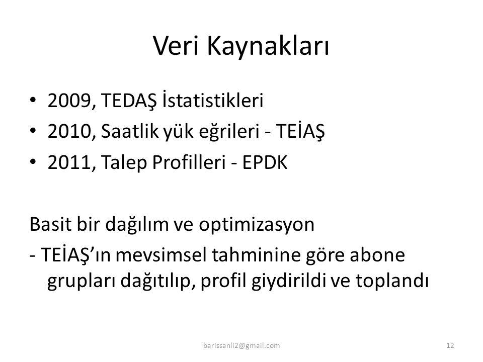 Veri Kaynakları 2009, TEDAŞ İstatistikleri