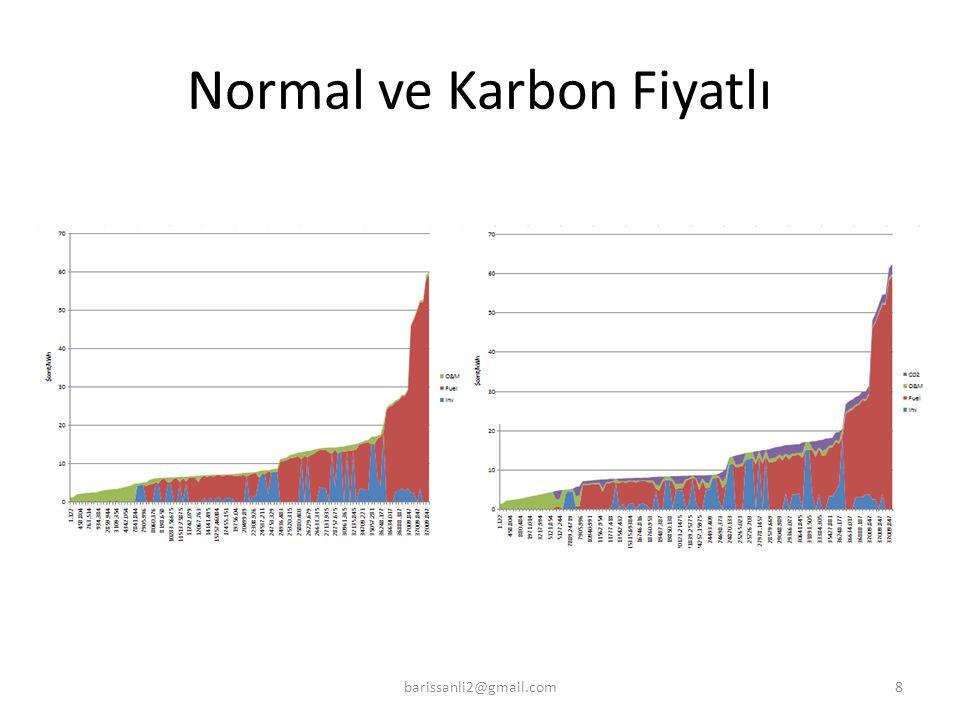 Normal ve Karbon Fiyatlı