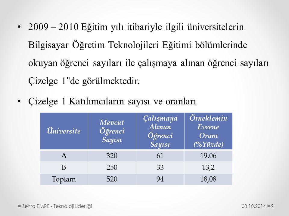 Çalışmaya Alınan Öğrenci Sayısı Örneklemin Evrene Oranı (%Yüzde)