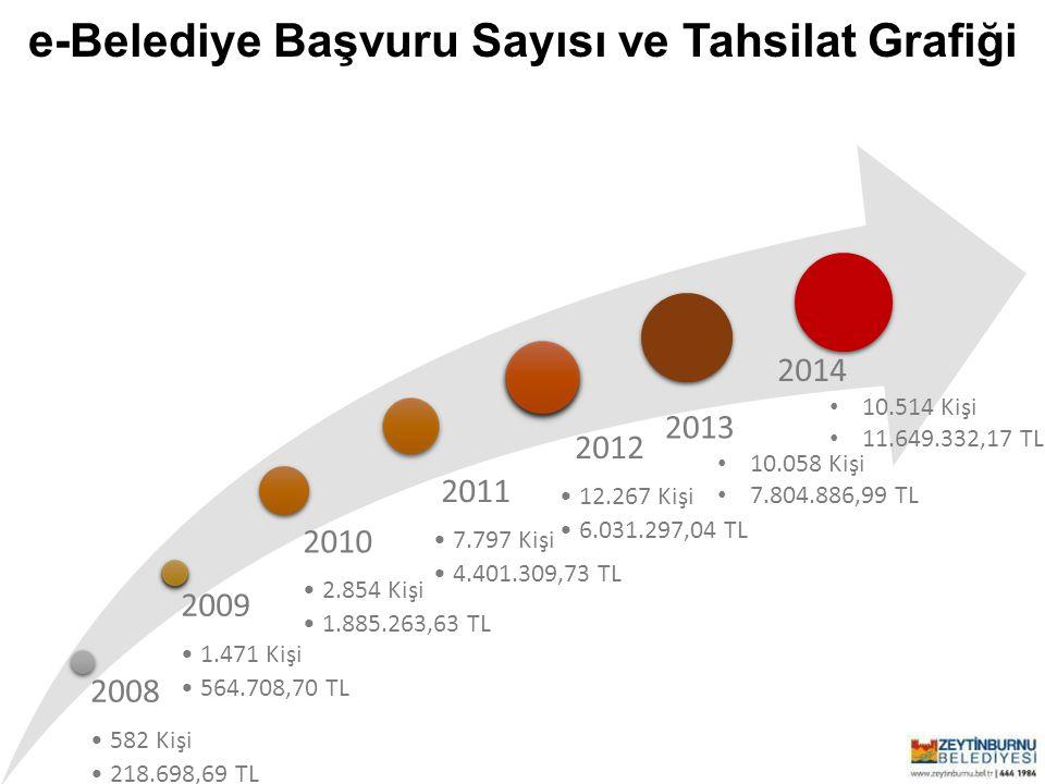 e-Belediye Başvuru Sayısı ve Tahsilat Grafiği