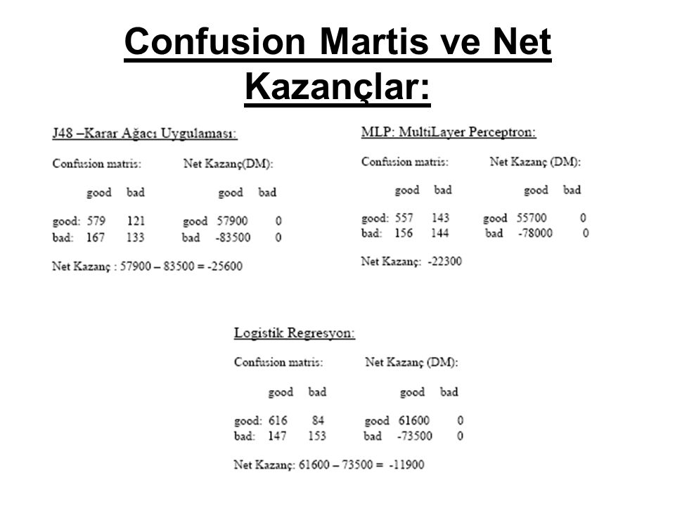 Confusion Martis ve Net Kazançlar: