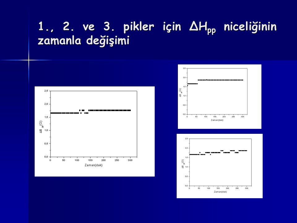 1., 2. ve 3. pikler için ΔHpp niceliğinin zamanla değişimi