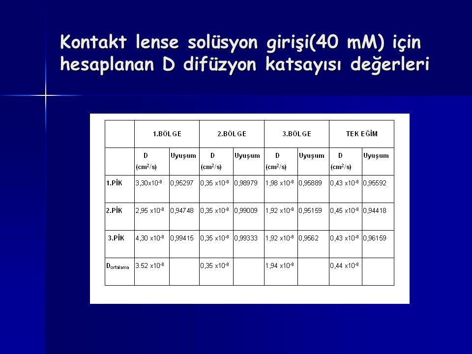 Kontakt lense solüsyon girişi(40 mM) için hesaplanan D difüzyon katsayısı değerleri