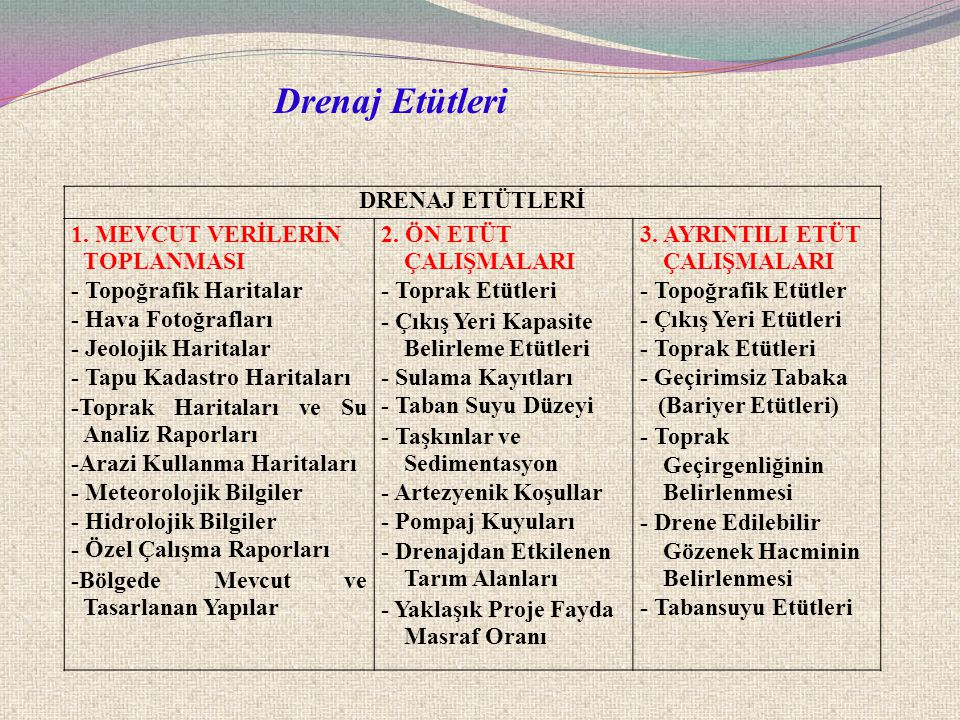 Drenaj Etütleri DRENAJ ETÜTLERİ 1. MEVCUT VERİLERİN TOPLANMASI