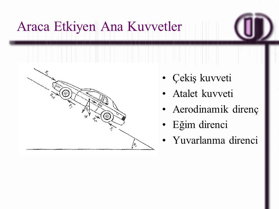 Araca Etkiyen Ana Kuvvetler