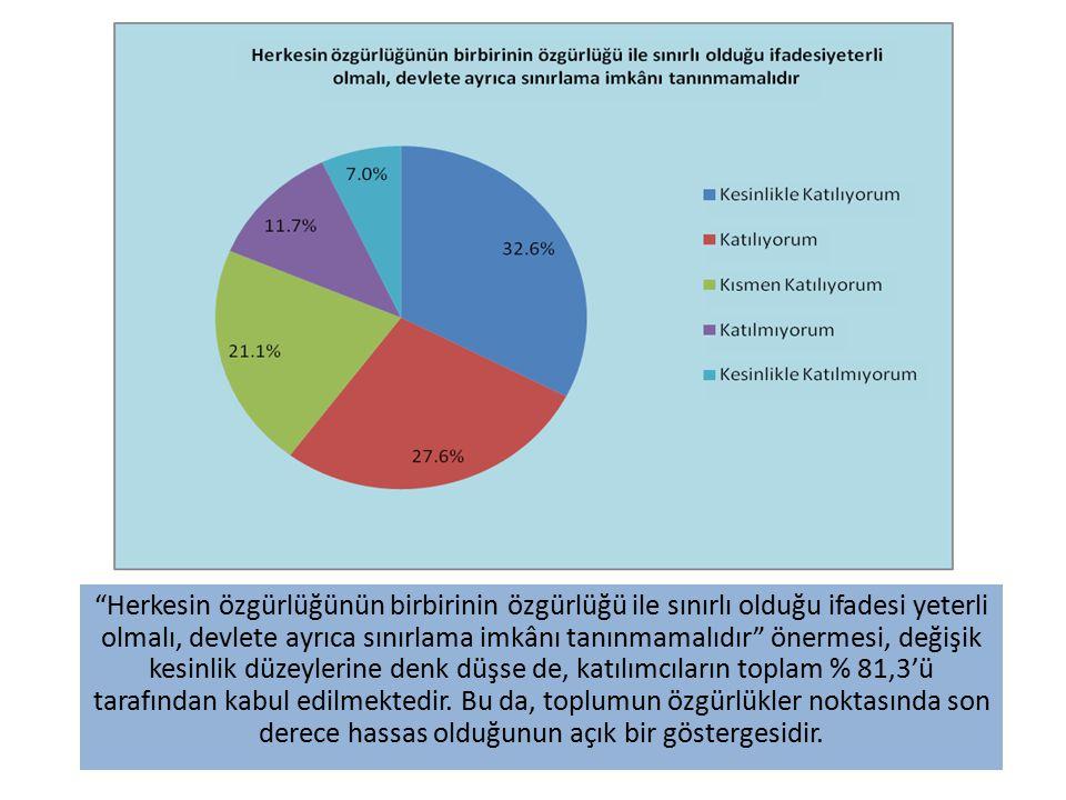 Herkesin özgürlüğünün birbirinin özgürlüğü ile sınırlı olduğu ifadesi yeterli olmalı, devlete ayrıca sınırlama imkânı tanınmamalıdır önermesi, değişik kesinlik düzeylerine denk düşse de, katılımcıların toplam % 81,3'ü tarafından kabul edilmektedir.