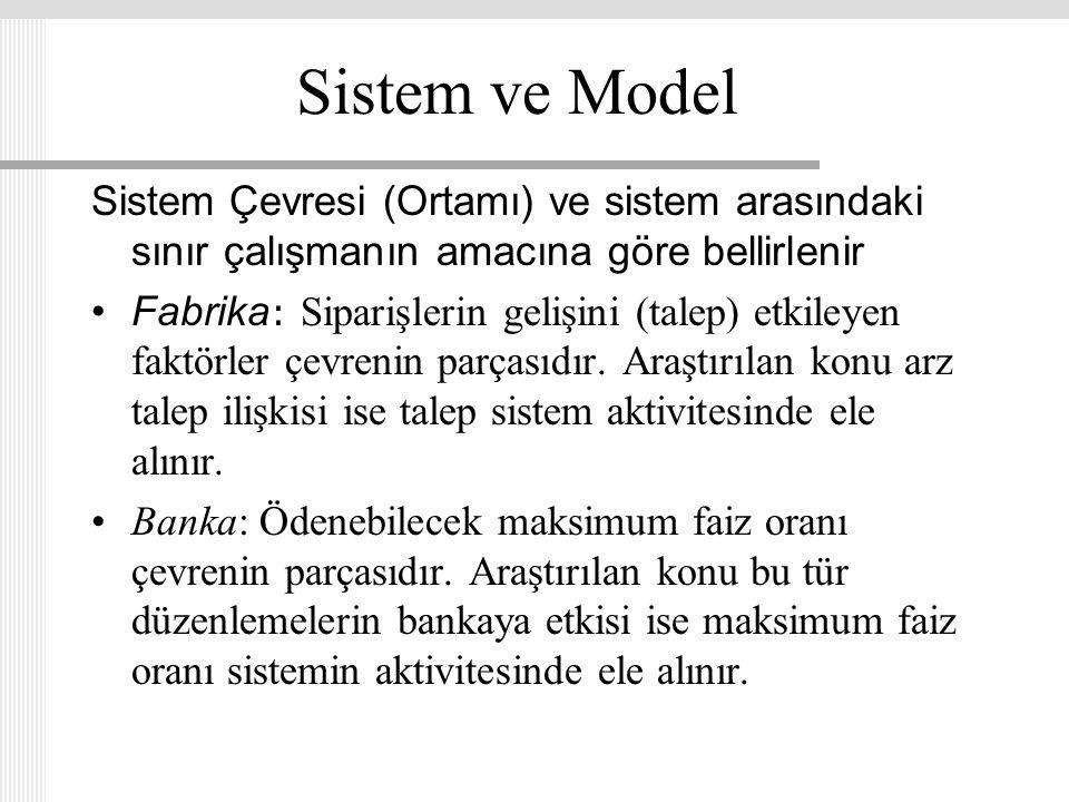 Sistem ve Model Sistem Çevresi (Ortamı) ve sistem arasındaki sınır çalışmanın amacına göre bellirlenir.