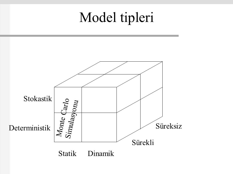 Model tipleri Stokastik Monte Carlo Simulasyonu Süreksiz Deterministik
