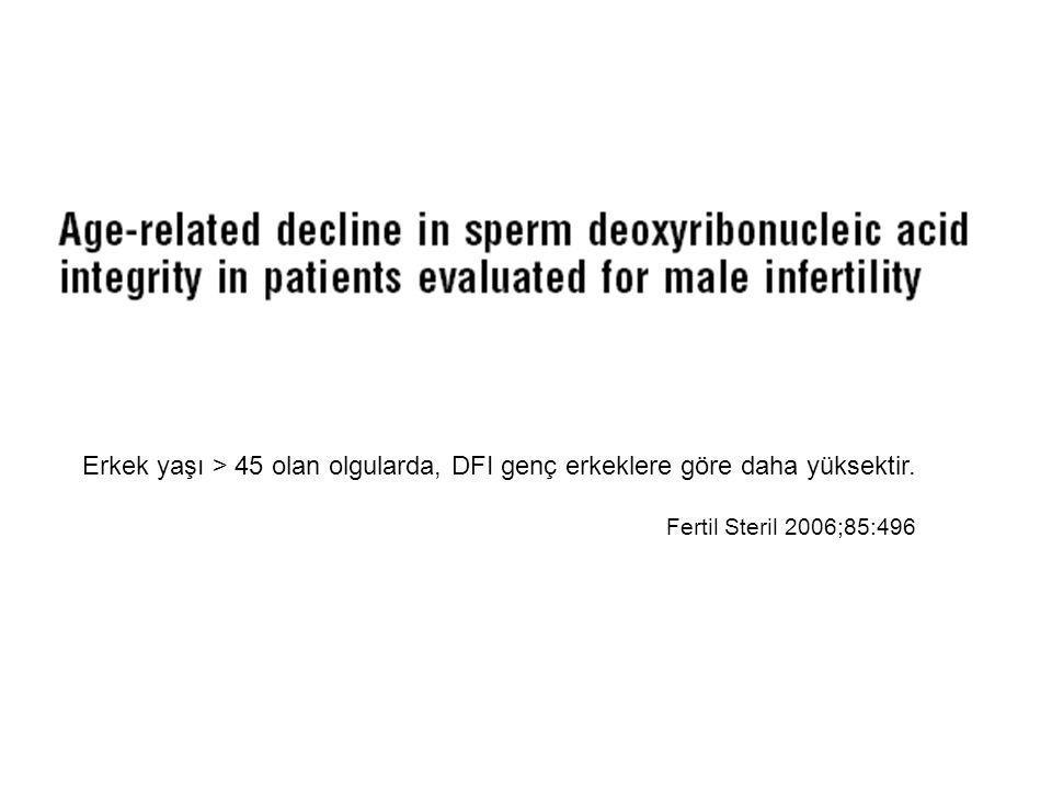 Erkek yaşı > 45 olan olgularda, DFI genç erkeklere göre daha yüksektir.
