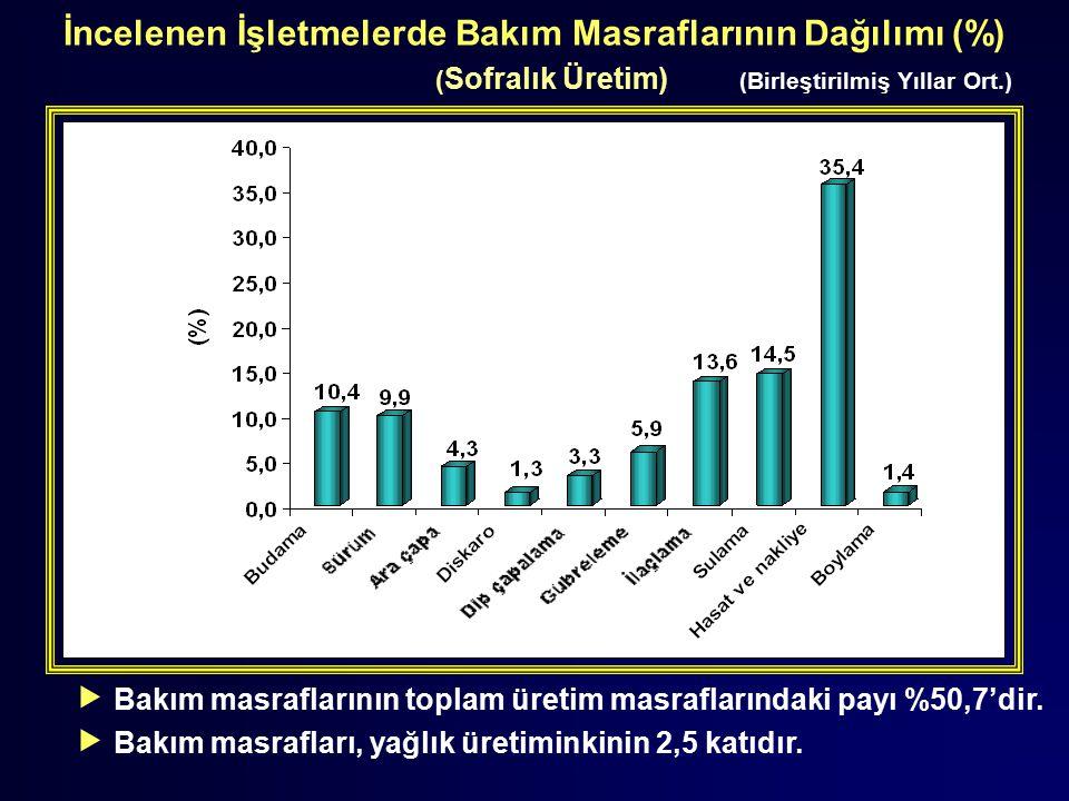 İncelenen İşletmelerde Bakım Masraflarının Dağılımı (%)