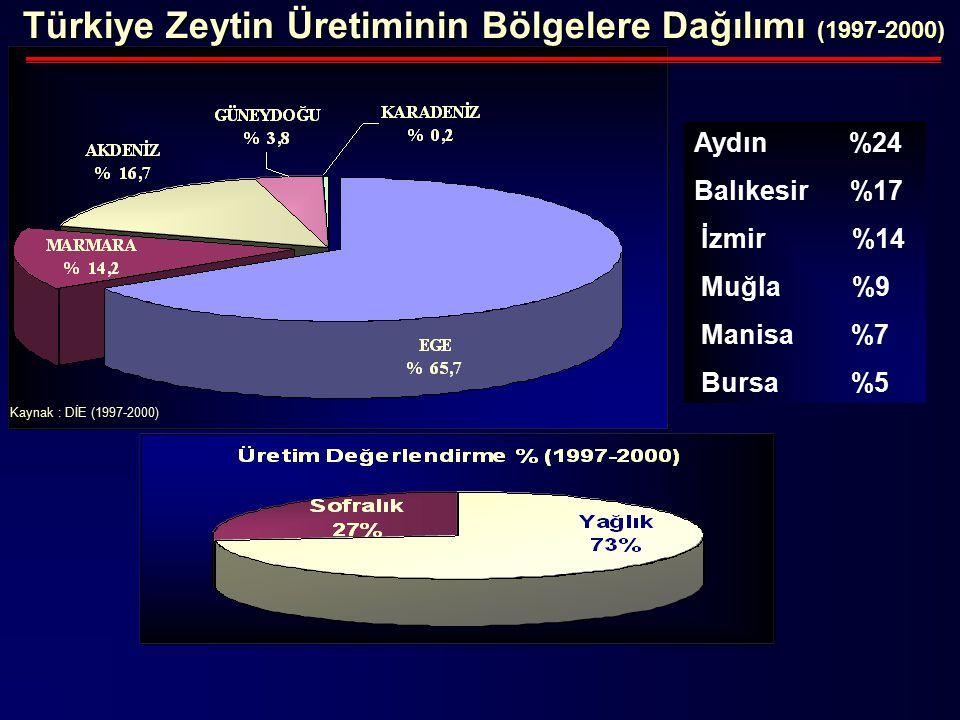Türkiye Zeytin Üretiminin Bölgelere Dağılımı (1997-2000)