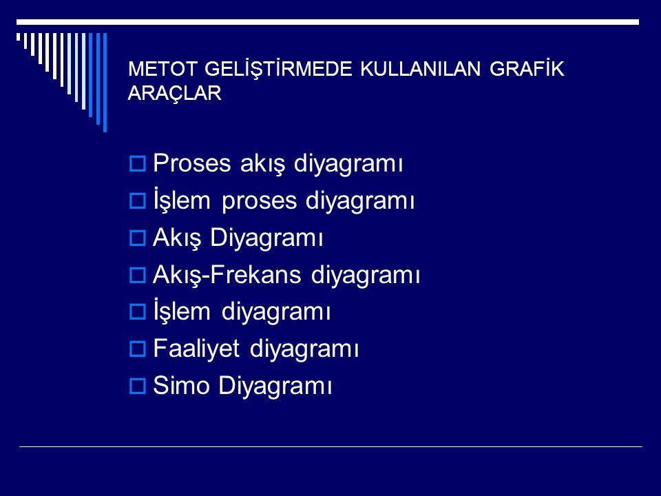 METOT GELİŞTİRMEDE KULLANILAN GRAFİK ARAÇLAR