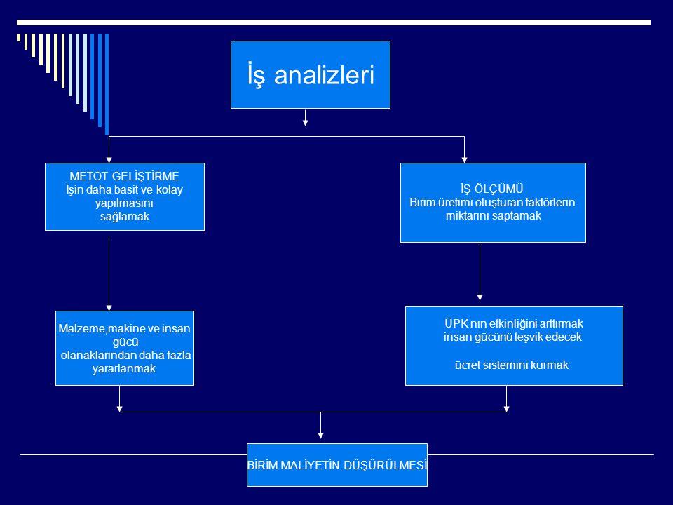 İş analizleri METOT GELİŞTİRME İşin daha basit ve kolay yapılmasını