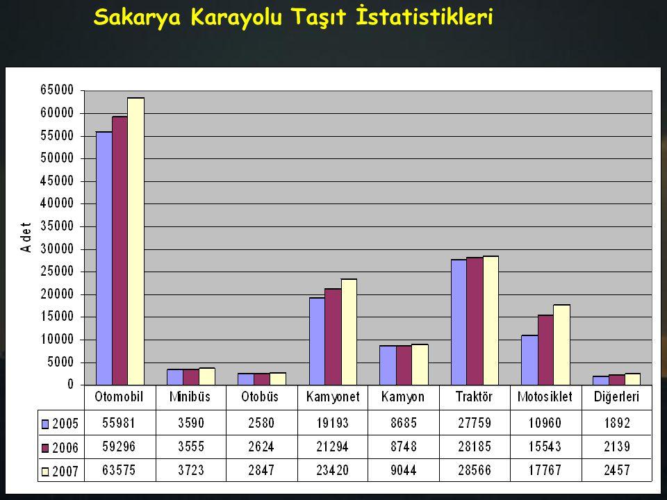 Sakarya Karayolu Taşıt İstatistikleri