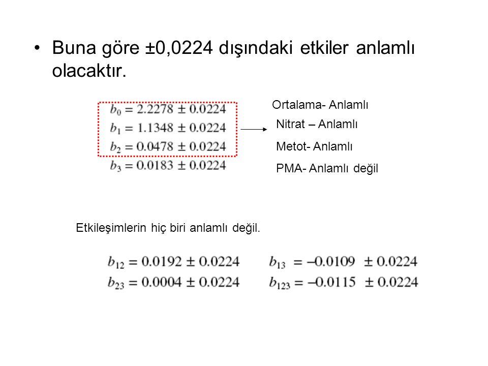 Buna göre ±0,0224 dışındaki etkiler anlamlı olacaktır.