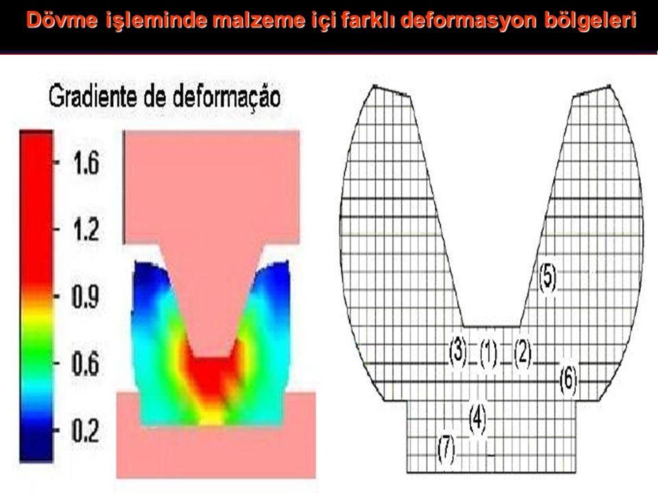 Dövme işleminde malzeme içi farklı deformasyon bölgeleri