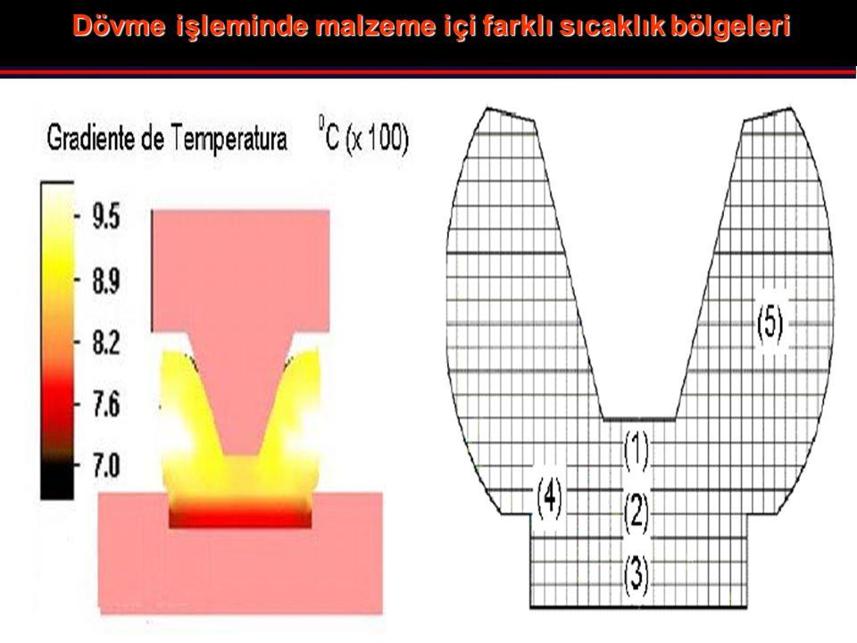 Dövme işleminde malzeme içi farklı sıcaklık bölgeleri