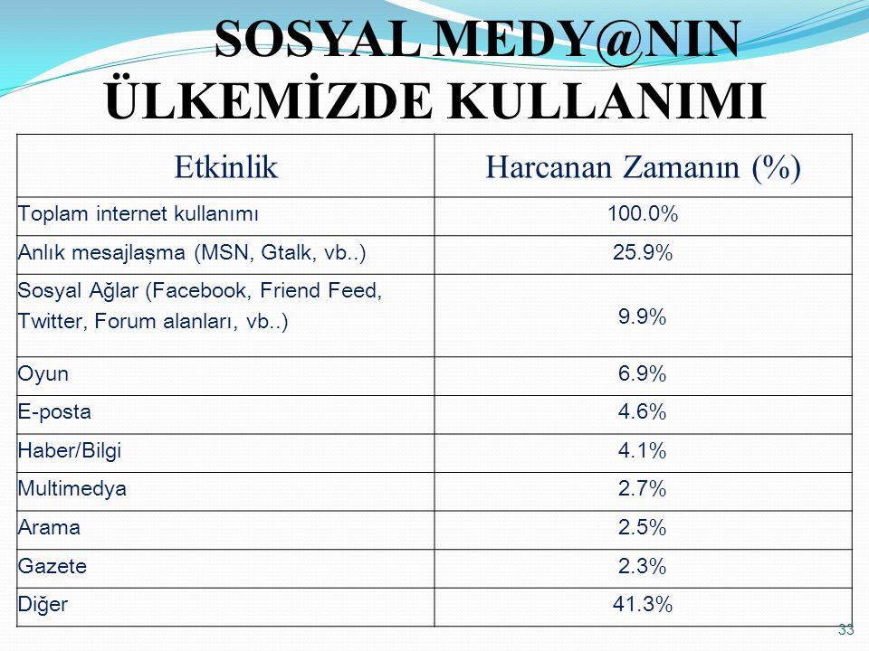 SOSYAL MEDY@NIN ÜLKEMİZDE KULLANIMI
