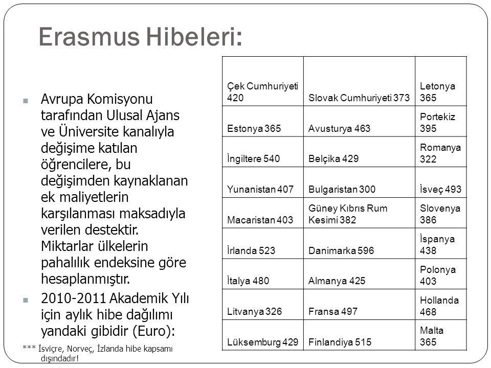 Erasmus Hibeleri: Çek Cumhuriyeti 420. Slovak Cumhuriyeti 373. Letonya 365. Estonya 365. Avusturya 463.