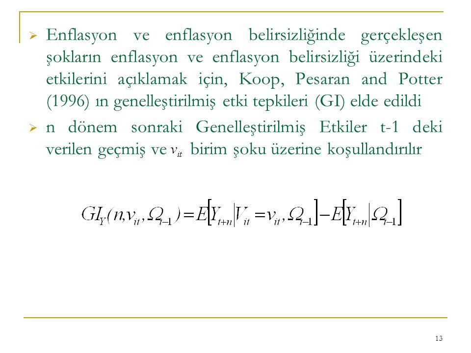 Enflasyon ve enflasyon belirsizliğinde gerçekleşen şokların enflasyon ve enflasyon belirsizliği üzerindeki etkilerini açıklamak için, Koop, Pesaran and Potter (1996) ın genelleştirilmiş etki tepkileri (GI) elde edildi