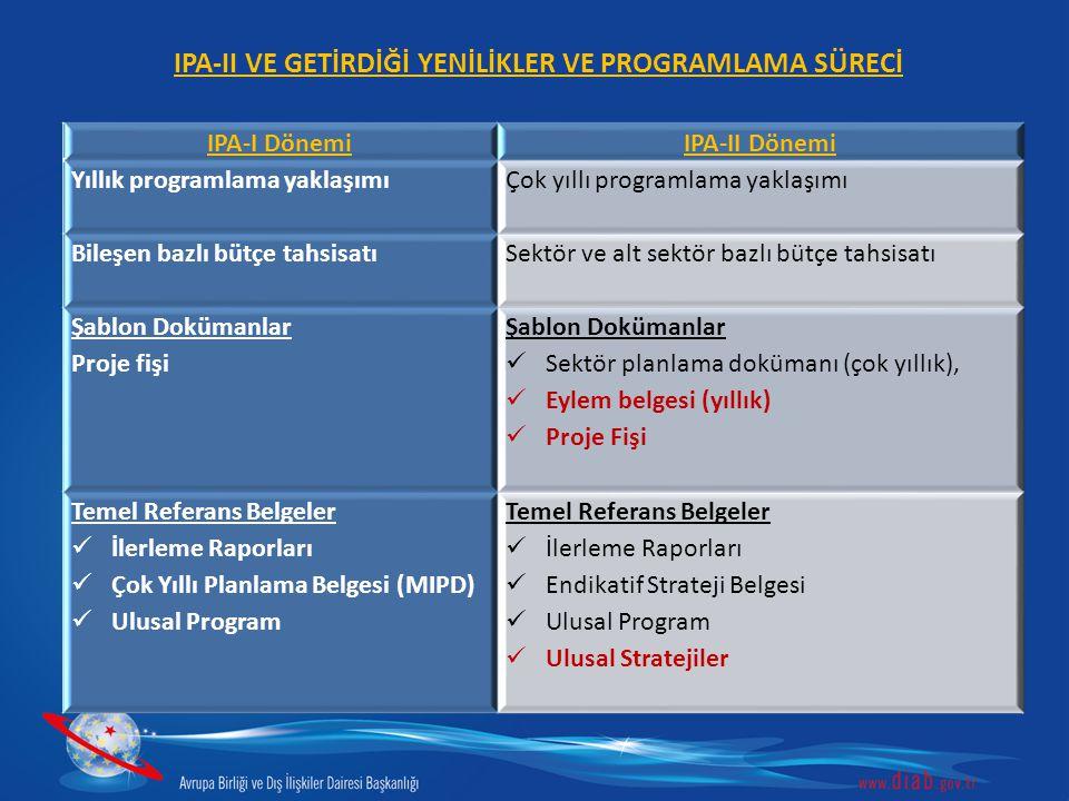 IPA-II VE GETİRDİĞİ YENİLİKLER VE PROGRAMLAMA SÜRECİ