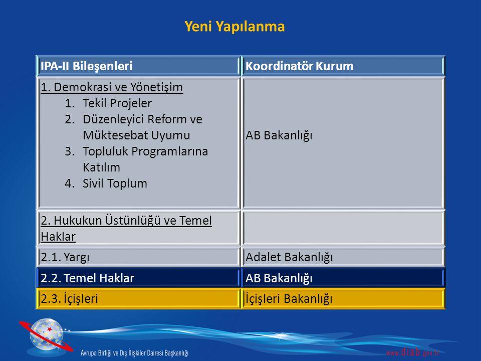 Yeni Yapılanma IPA-II Bileşenleri Koordinatör Kurum