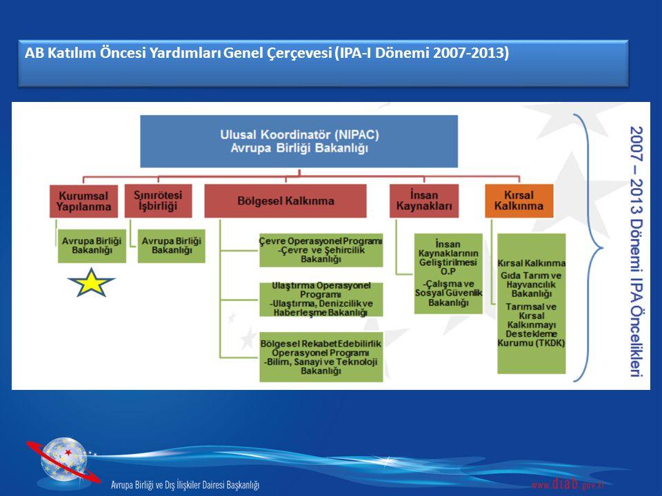 AB Katılım Öncesi Yardımları Genel Çerçevesi (IPA-I Dönemi 2007-2013)