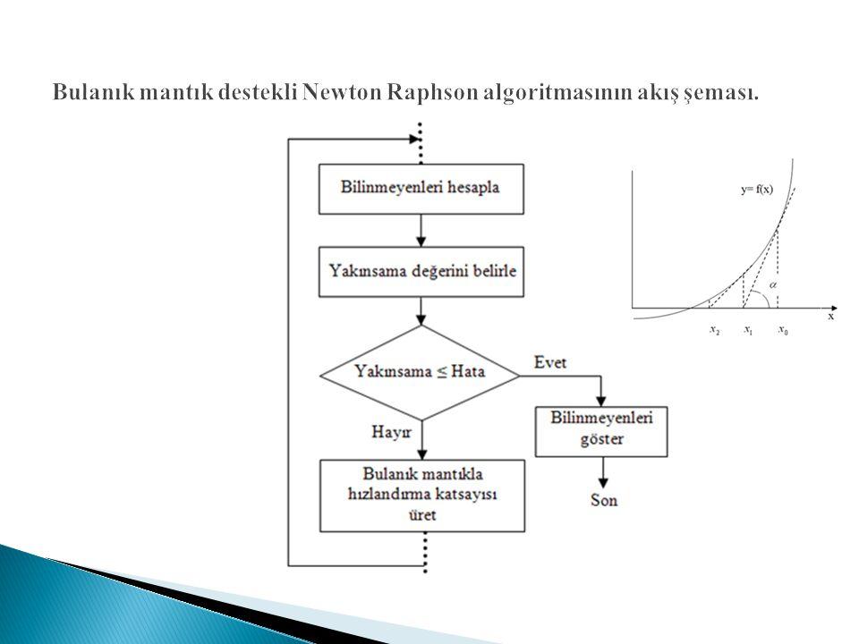 Bulanık mantık destekli Newton Raphson algoritmasının akış şeması.