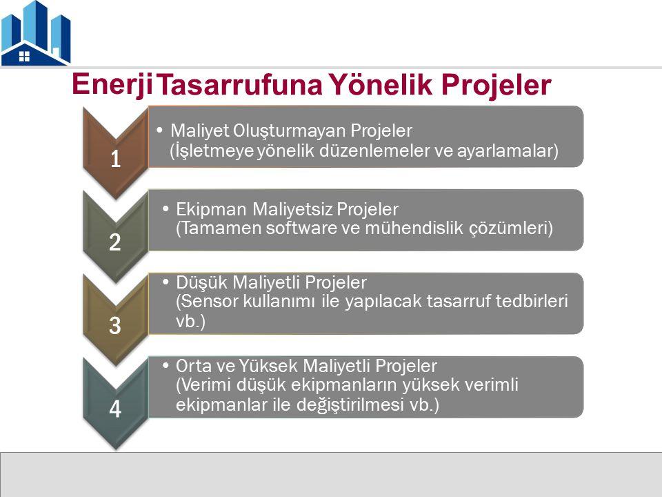 Tasarrufuna Yönelik Projeler