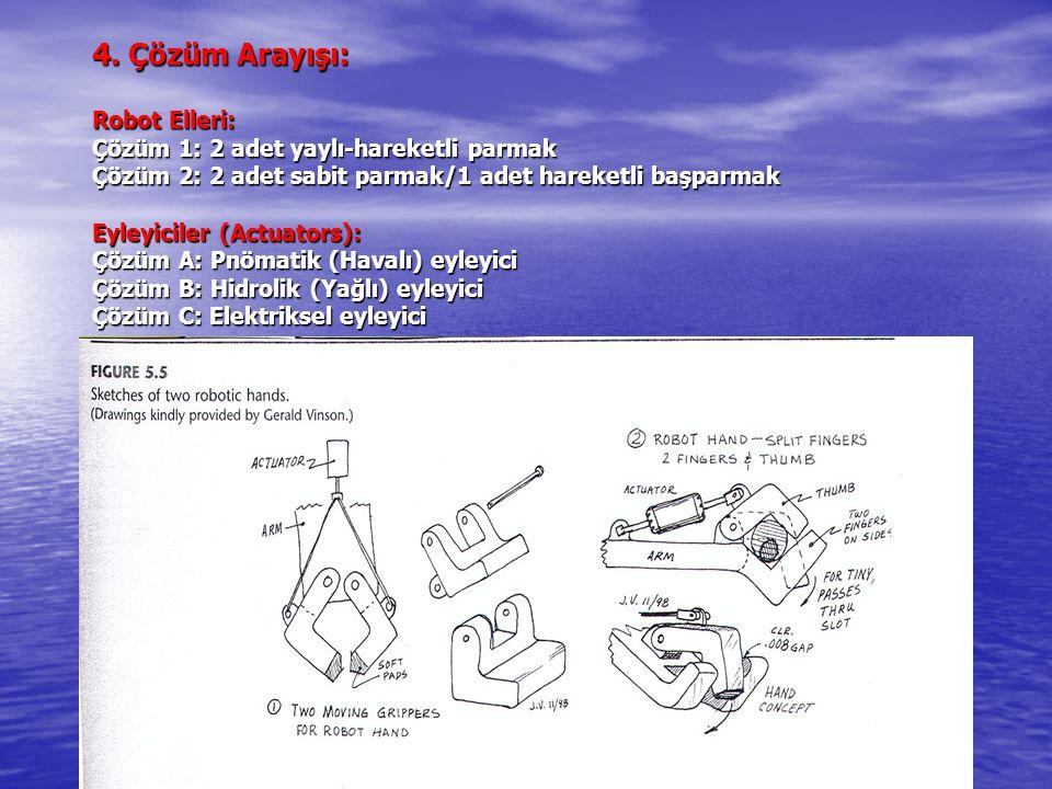 4. Çözüm Arayışı: Robot Elleri: Çözüm 1: 2 adet yaylı-hareketli parmak