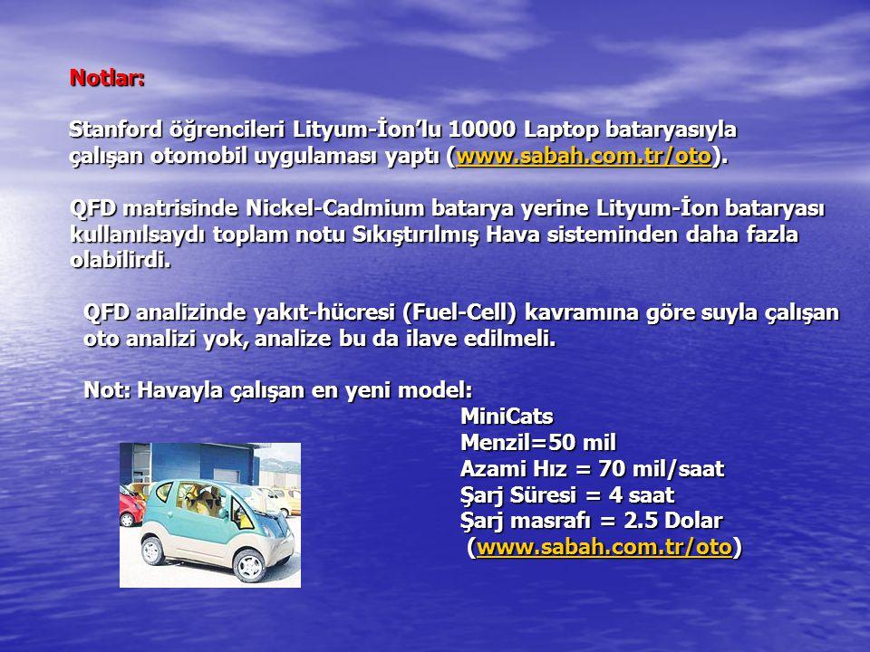 Notlar: Stanford öğrencileri Lityum-İon'lu 10000 Laptop bataryasıyla. çalışan otomobil uygulaması yaptı (www.sabah.com.tr/oto).