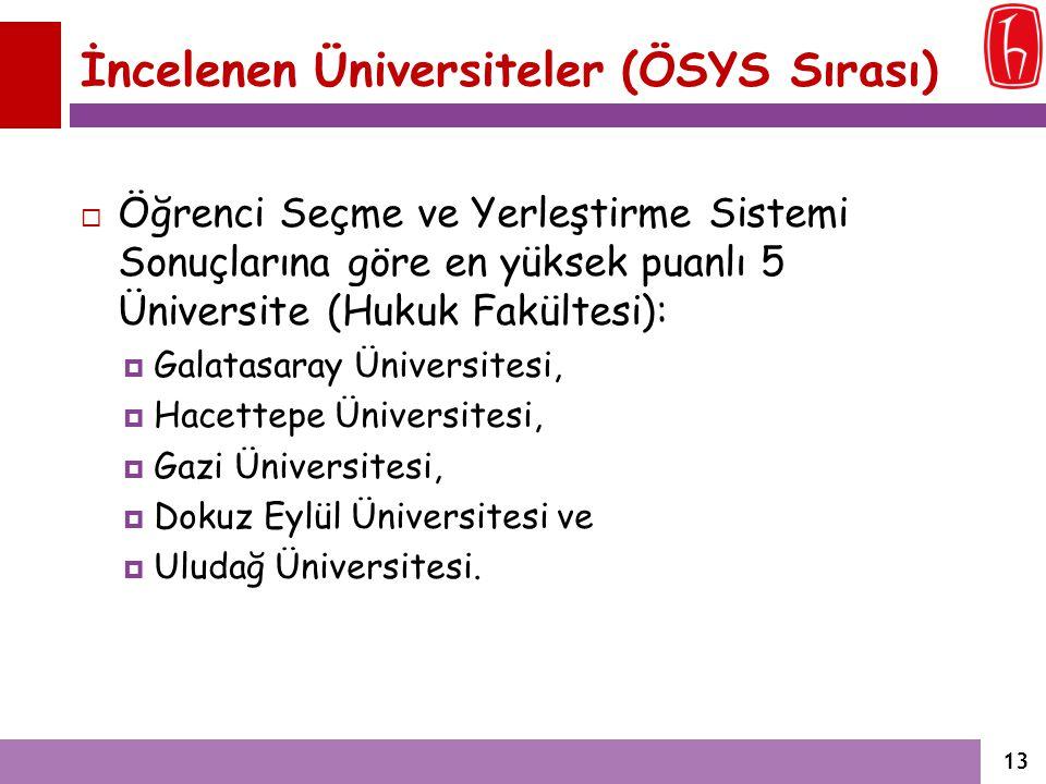 İncelenen Üniversiteler (ÖSYS Sırası)
