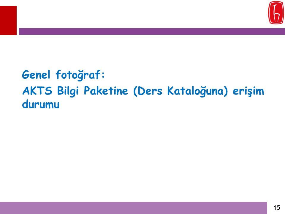 Genel fotoğraf: AKTS Bilgi Paketine (Ders Kataloğuna) erişim durumu