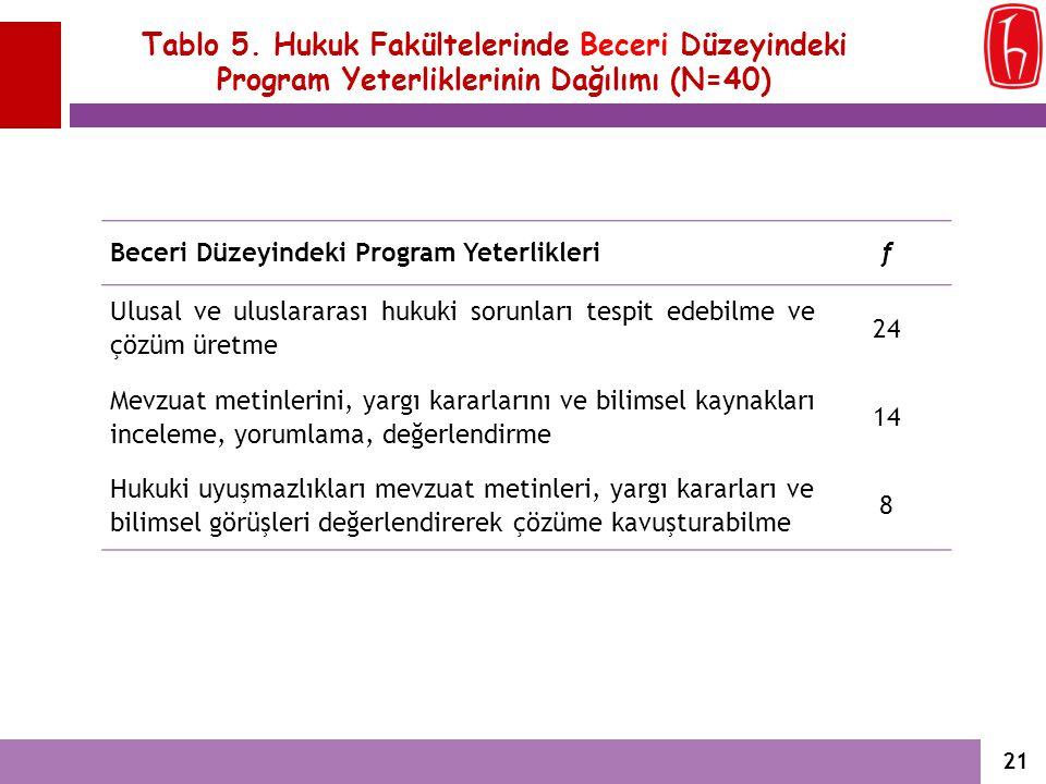 Tablo 5. Hukuk Fakültelerinde Beceri Düzeyindeki Program Yeterliklerinin Dağılımı (N=40)