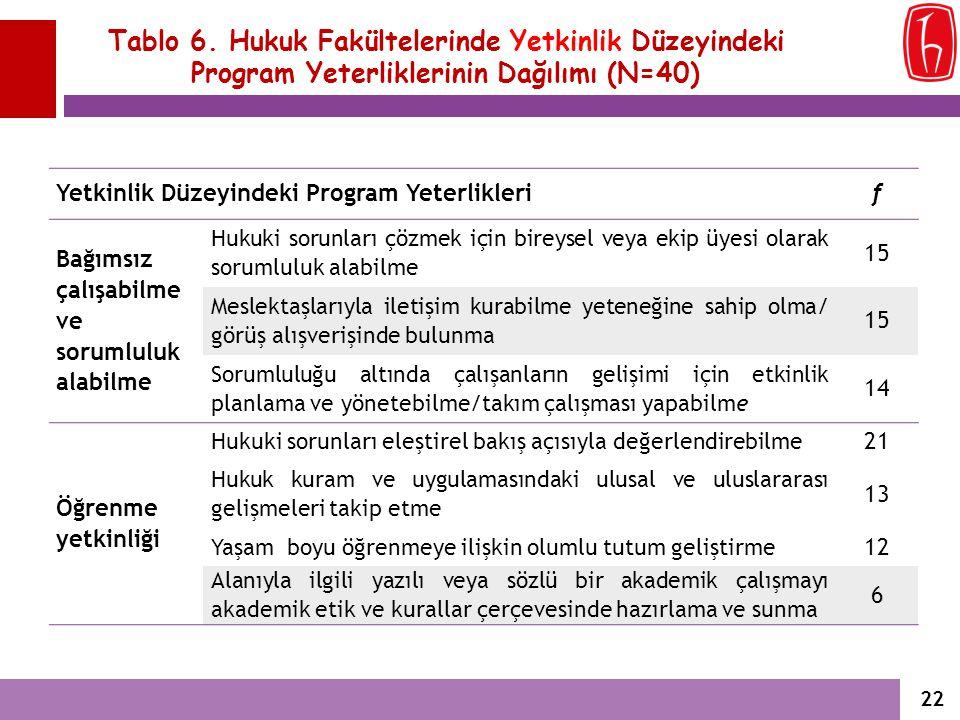 Tablo 6. Hukuk Fakültelerinde Yetkinlik Düzeyindeki Program Yeterliklerinin Dağılımı (N=40)