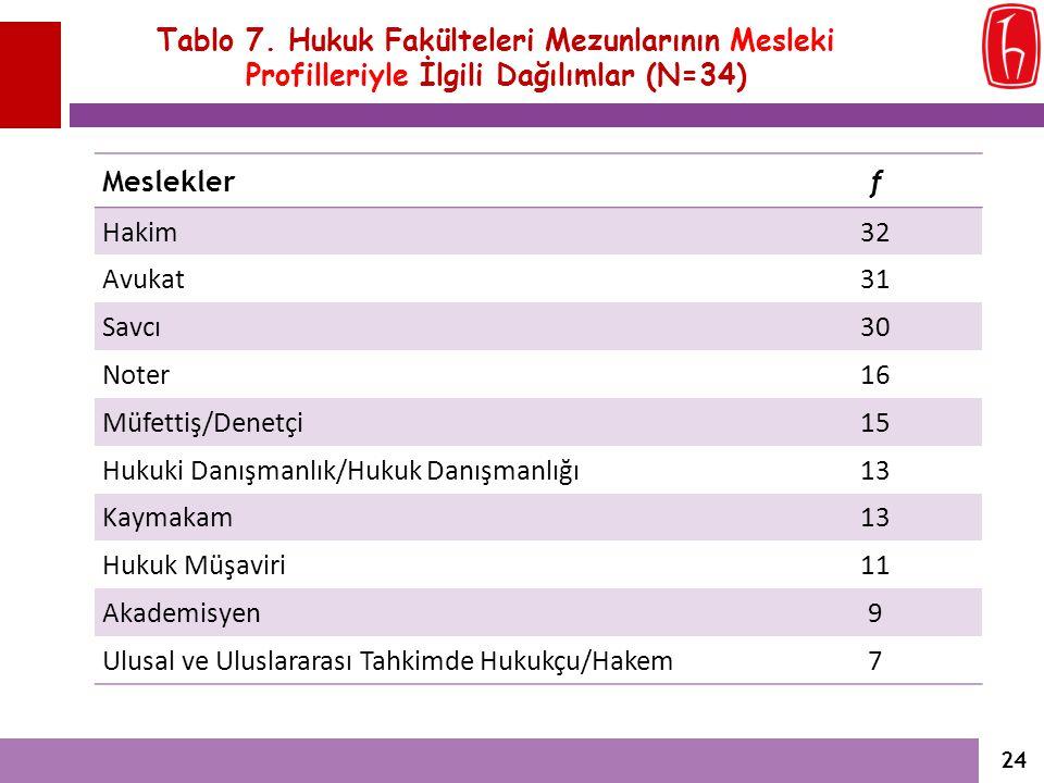 Tablo 7. Hukuk Fakülteleri Mezunlarının Mesleki Profilleriyle İlgili Dağılımlar (N=34)