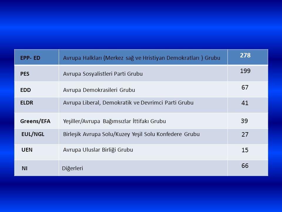 EPP- ED Avrupa Halkları (Merkez sağ ve Hristiyan Demokratları ) Grubu. 278. PES. Avrupa Sosyalistleri Parti Grubu.