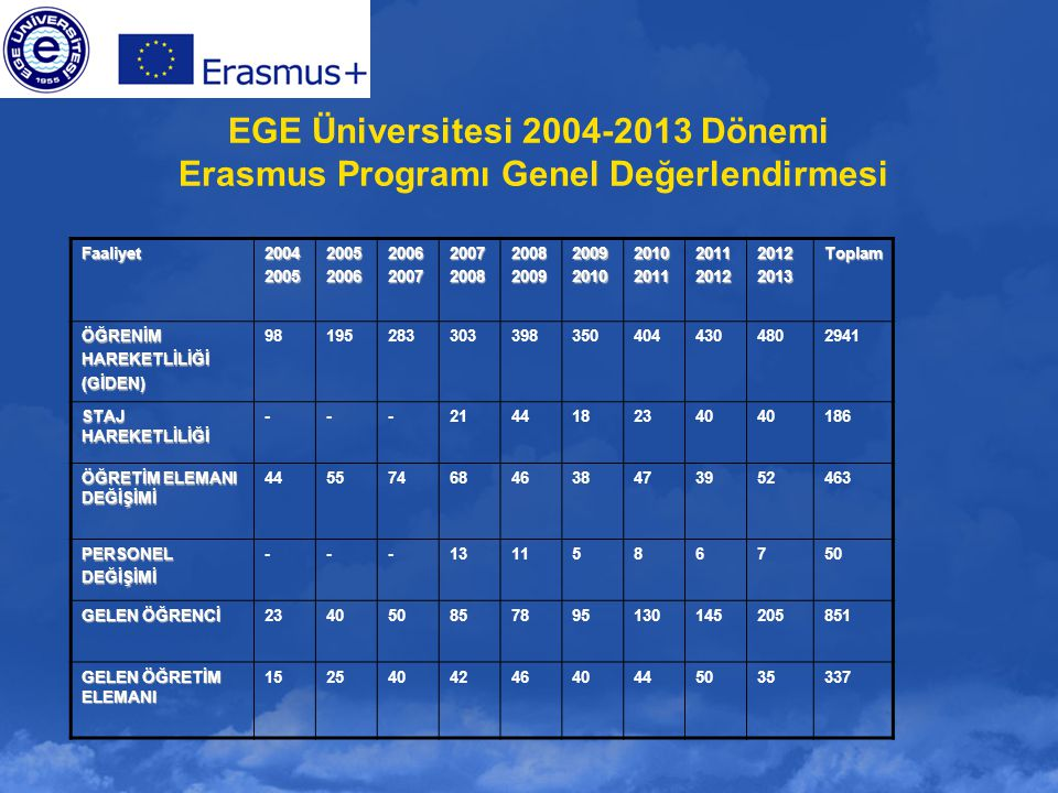 EGE Üniversitesi 2004-2013 Dönemi Erasmus Programı Genel Değerlendirmesi