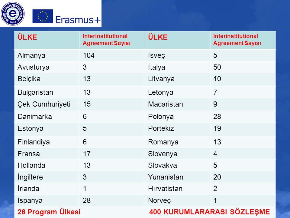 26 Program Ülkesi 400 KURUMLARARASI SÖZLEŞME