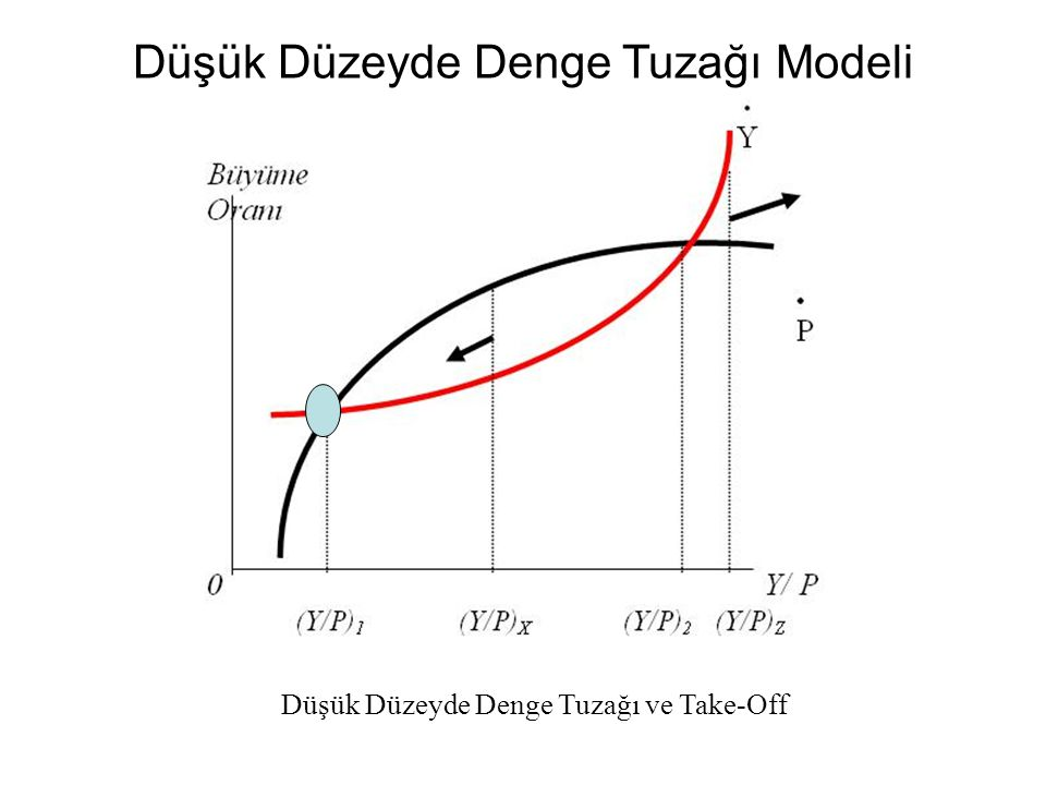 Düşük Düzeyde Denge Tuzağı Modeli