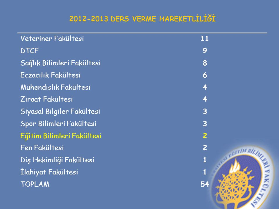 2012-2013 DERS VERME HAREKETLİLİĞİ