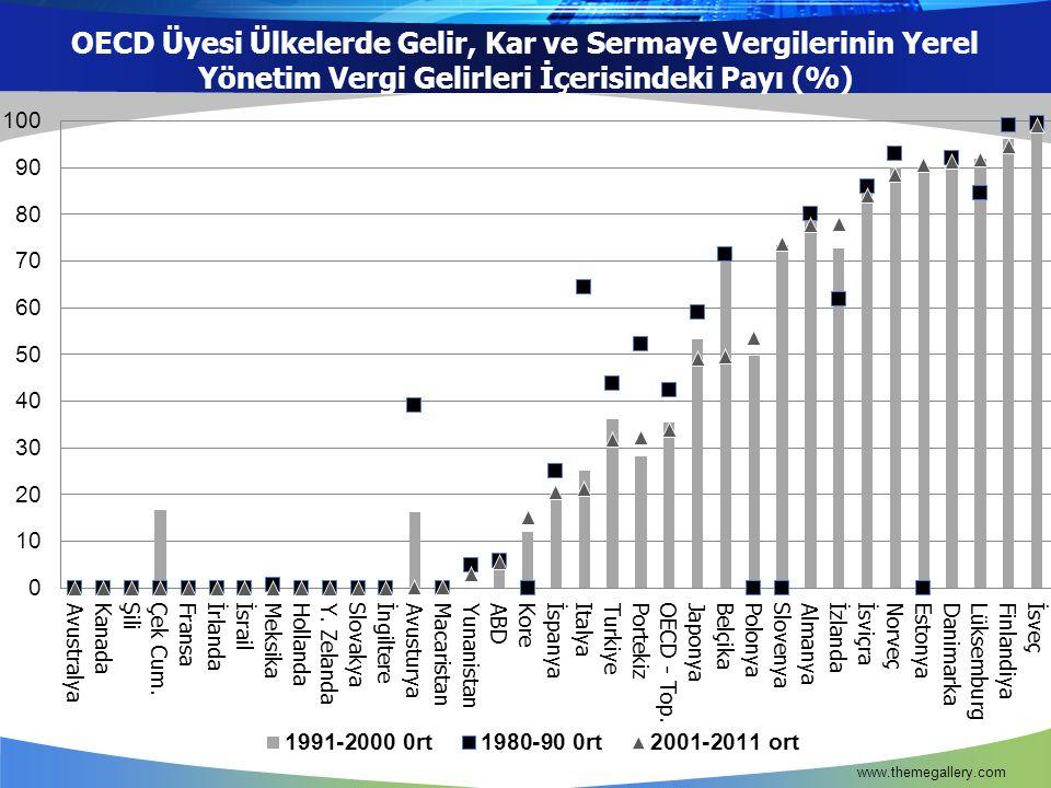 OECD Üyesi Ülkelerde Gelir, Kar ve Sermaye Vergilerinin Yerel Yönetim Vergi Gelirleri İçerisindeki Payı (%)