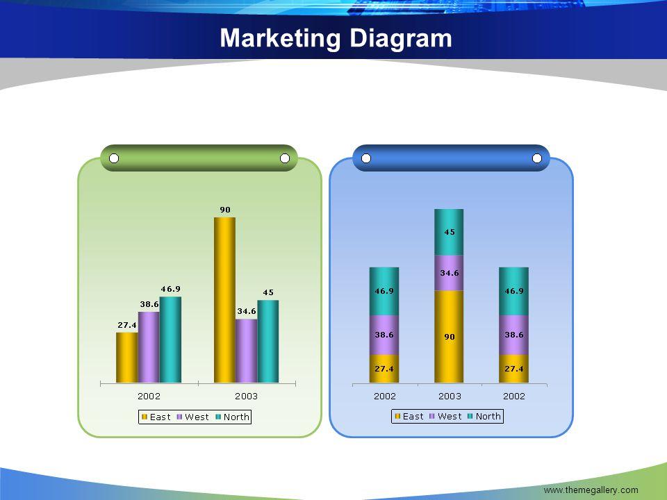 Marketing Diagram www.themegallery.com