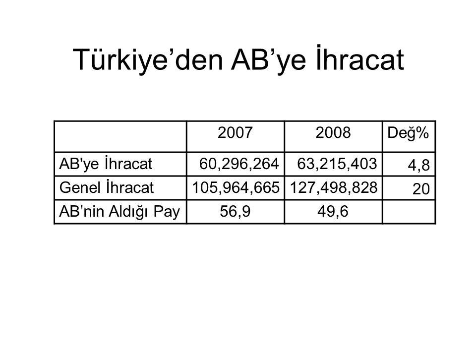 Türkiye'den AB'ye İhracat