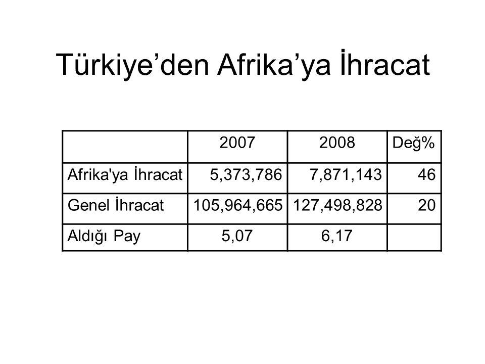 Türkiye'den Afrika'ya İhracat