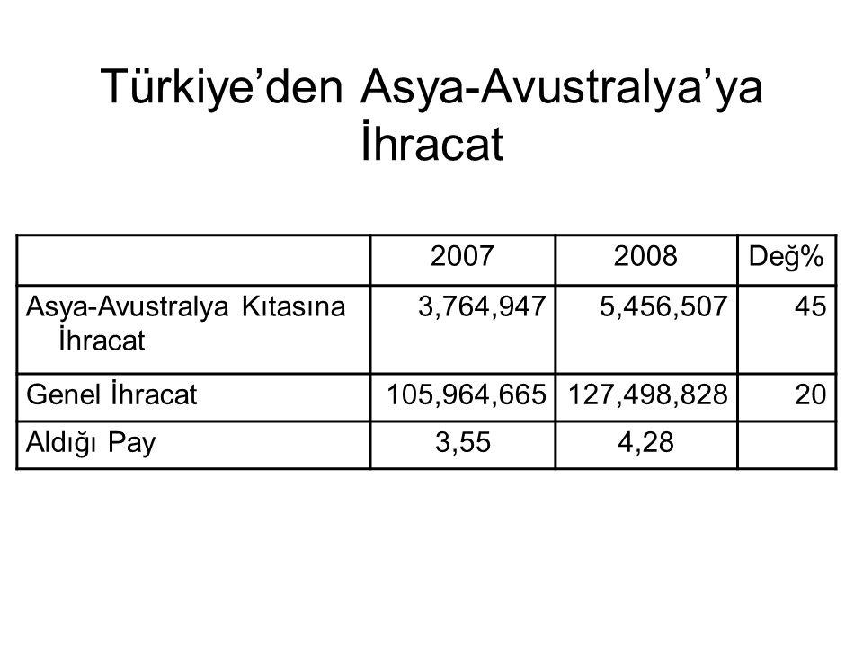 Türkiye'den Asya-Avustralya'ya İhracat