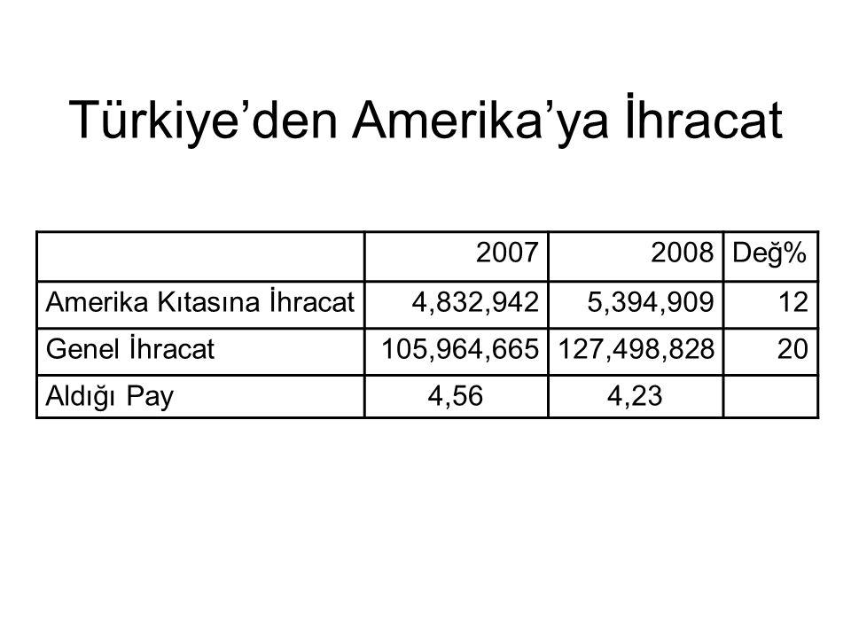 Türkiye'den Amerika'ya İhracat