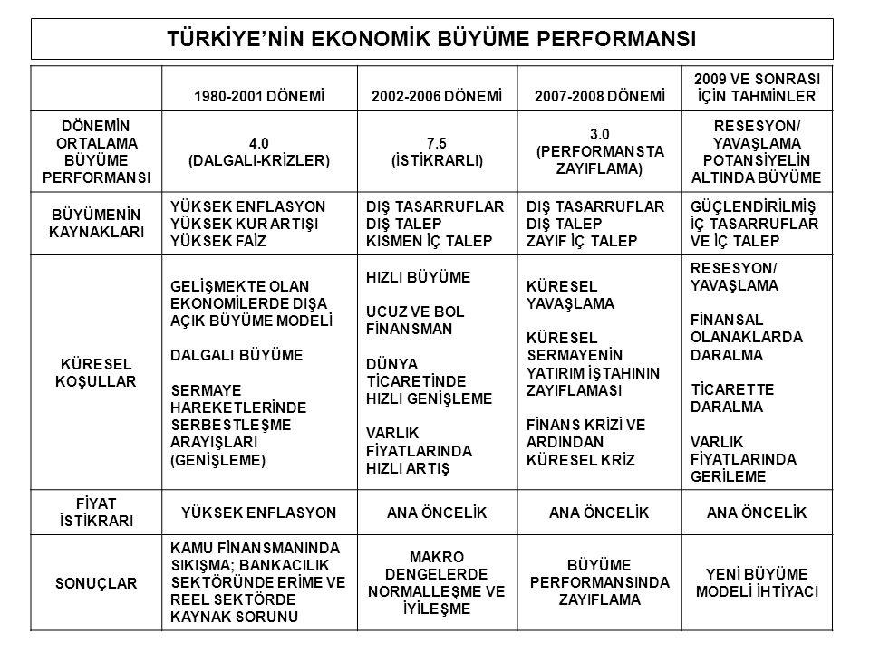 TÜRKİYE'NİN EKONOMİK BÜYÜME PERFORMANSI