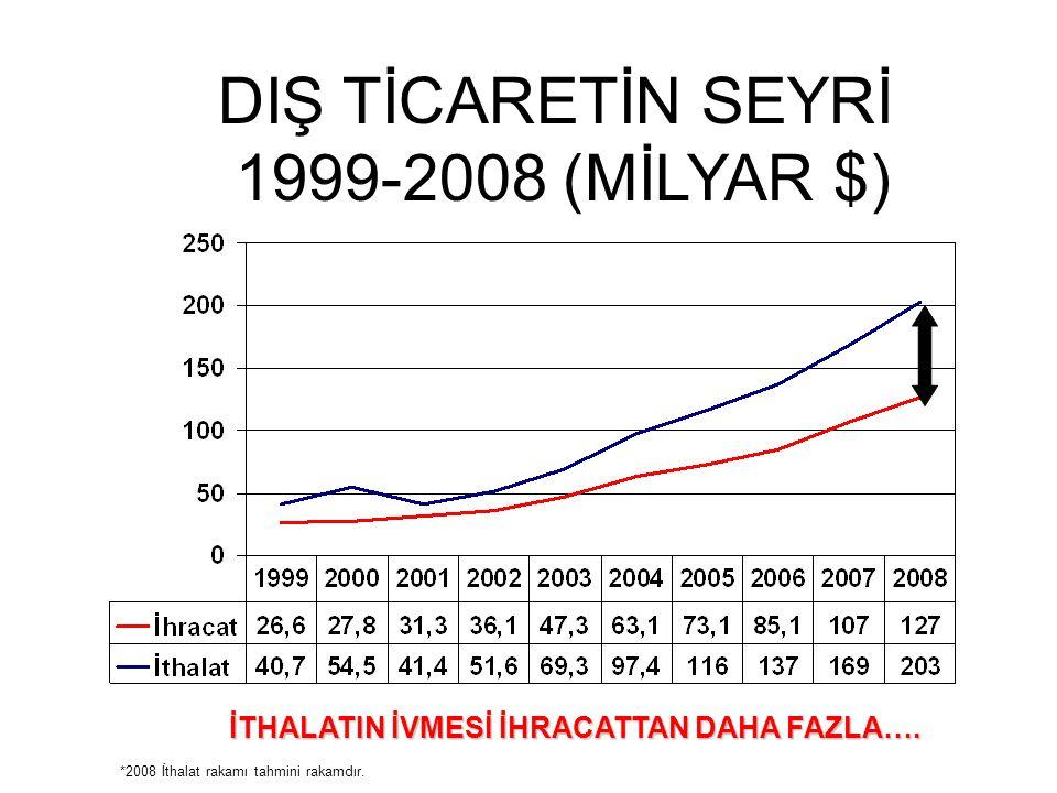 DIŞ TİCARETİN SEYRİ 1999-2008 (MİLYAR $)